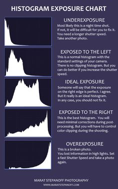 Photography Cheat Sheets Histogram Photography Tips Histogram Photography, Dslr Photography Tips, Photography Cheat Sheets, Exposure Photography, Photography Lessons, Photography For Beginners, Photoshop Photography, Photography Backdrops, Photography Tutorials