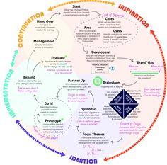 Design thinking continuum - Via Mark Mendez #design #designthinking