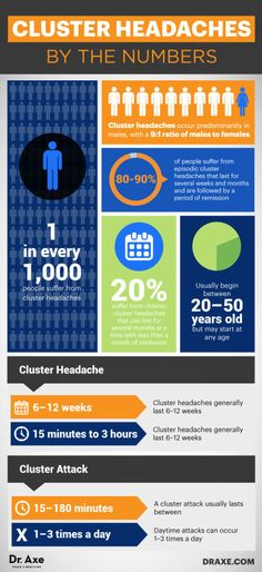 Cluster headaches by the numbers - Dr. Axe