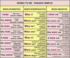 VIRTUAL ENGLISH: REPASO DEL PRESENTE PERFECTO- PRESENTE SIMPLE
