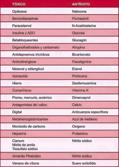 Antidotos Nursing Tips, Nursing Notes, Med Lab, Medicine Notes, Med Student, Science Facts, Veterinary Medicine, Cardiology, Pharmacology