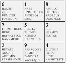 magic square or mathematical matrix of nine numbers of Pythagorean numerology date of birth guide life challenge numbers life path 9 life path calculator life path how to life path number life path relationships life path spiritual Numerology Numbers, Numerology Chart, What Is Birthday, Leadership Personality, Expression Number, Numerology Calculation, Magic Squares, What Is Your Name, Meaning Of Life