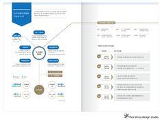 Vice Versa design studio의 이번 프로젝트는 대통령 직속기구인 국가브랜드위원회의 2012년 백서에 들어가는 인포그래픽 작업입니다. 국가브랜드위원회는 기업에 적용하던 브랜드 개념을 국가 차원으로 확대한 것으로 더 넓은 범위로 국가의 품격을 높이고자 설립되었습니다. 2009년부터 국가의 이미지를 높이기 위해 노력한 성과들과 미래 전망을 한눈에 보기 쉽게 정리하였습니다. 정부기관의 데이터인 만큼 신뢰감 느껴지도.. Leaflet Design, Ppt Design, Brochure Design, Layout Design, Editorial Layout, Editorial Design, Catalogue Layout, Information Visualization, Powerpoint Template Free