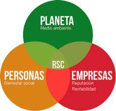 responsabilidad social corporativa - Buscar con Google Chart, Google, Socialism, Corporate Social Responsibility