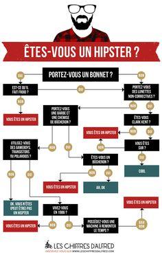 Une infographie pour savoir si vous êtes un Hipster