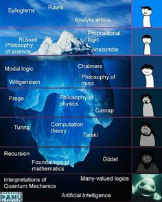 300 Ideas De Filósofos Y Filosofía Filosofos Filosofía Filosofía Occidental