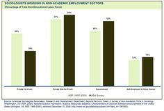 """From ASA Brief """"Sociology beyond the Ivory Tower"""" Sociologists Working in Non-Academic Employment Sectors http://www.asanet.org/images/research/docs/ppt/ASA%20Beyond%20Ivory%20Tower%20Slideshow.PPT"""