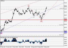 JP Morgan Chase Co.: wave analysis 21 September 2017, 09:21 Free Forex Signals