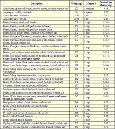 60 Best Protein Chart Images Protein Chart Protein Protein Foods