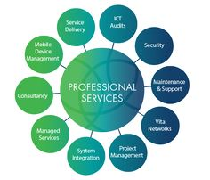 Take the #Professional_Services for Your #Business-http://goo.gl/SuiFyv