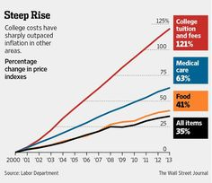 Inflation's too low. RT @EricMorath: Think food & medical prices are increasing quickly? Not compared to college. pic.twitter.com/b0PoOnWWuR