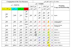 132 Best Arabic Notes images in 2016 | Learning arabic