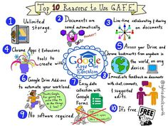 Top 10 Reasons to Use Google Apps for Education | by sylviaduckworth