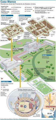 En infografía: conozca el interior de la Casa Blanca