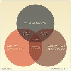 career finder venn diagram
