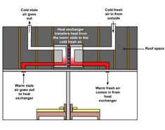 A Domestic Heat Recovery Unit.