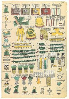 CODEX MENDOZA (1542) Lists the tribute towns were required to pay to the Aztec empire