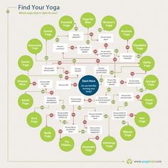 This is how to find your #yoga. #fitness