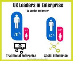 #WEstart #european #women #social #entrepreneurship #socent #entrepreneur #gender #feminism #enterprise #socialenterprise