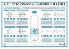 Plastic types chemistry