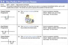 The Perfect Progressive Tenses