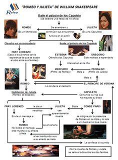 Romeo y Julieta --Plan Lector Releo