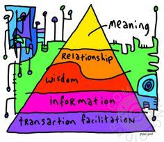 The O'Neil Pyramid   gapingvoid art