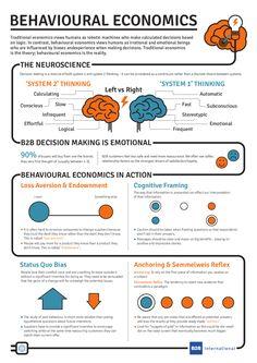 What Is Behavioural Economics? (Infographic)