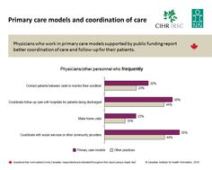 Physicians who work in primary care models supported by public funding report better coordination of care and follow-up for their patients.