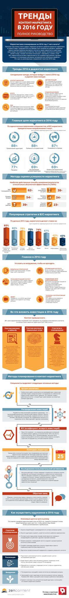 контент-маркетинг, тренды2016, инфографика, стратегия, планирование