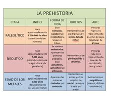 History Teachers, Teaching History, Teaching Spanish, History Timeline, Home Schooling, Social Science, Kids Education, Ancient History, Social Studies