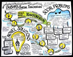 Risultato della ricerca immagini di Google per http://socinnovation.files.wordpress.com/2010/07/bus-social-innovation-mind-map.jpg