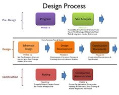 Image result for the interior design process