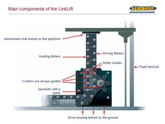 SERAPID specializes in the vertical and horizontal movement of loads for industry, quick die change and stage engineering. Ceiling Design, Voici, Backstage, Culture, Technology, Cars, Architecture, House, Projects
