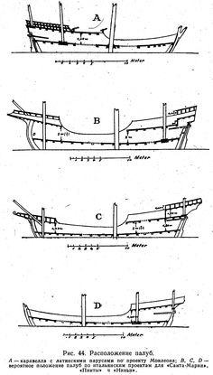 Variation of hull designs from an Arab dhow (top) Carracks (middle) and caravel (bottom)