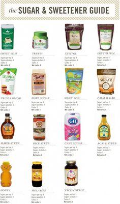 Sugar and Sweetener Guide