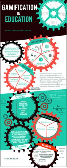 The Gears of Gamification in Education Infographic - e-Learning Infographics Instructional Technology, Instructional Design, Educational Technology, Educational Leadership, Instructional Strategies, Teaching Strategies, Teaching Resources, Teaching Skills, Serious Game