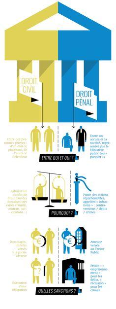 Droit civil - Droit privé    Source : Quoi.info