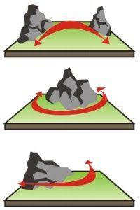 Noções básicas de pedragismo