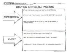 Divergent (& Insurgent) Novel Factions Reading Graphic Organizers - Common Core Aligned