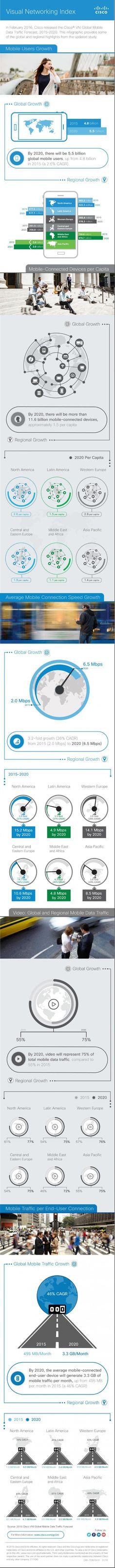 Traficul global de date mobile se va înmulţi cu şapte până în 2021