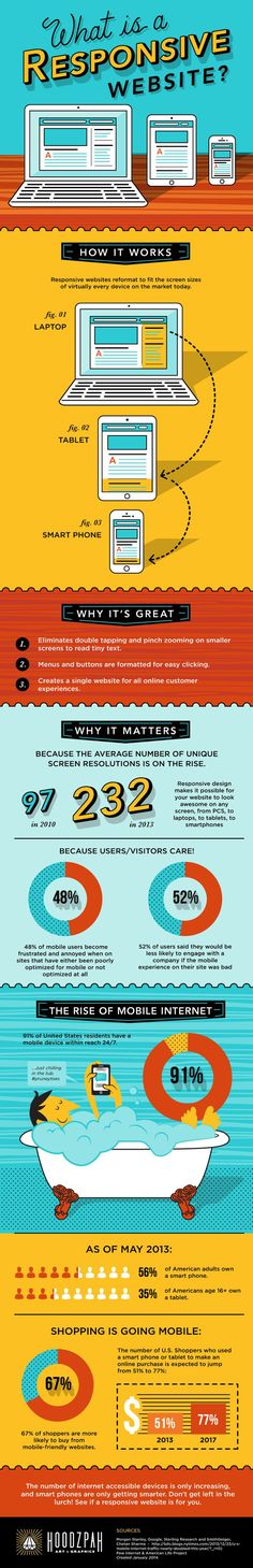 responsive web design infographic by Hoodzpah Art & Graphics - www.wegothoodzpah.com