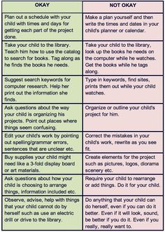 Oh, those perfectly done projects. If only they were done by your students instead of their parents. Here is a chart that lays out ways that parents can help their children without doing the project for them.