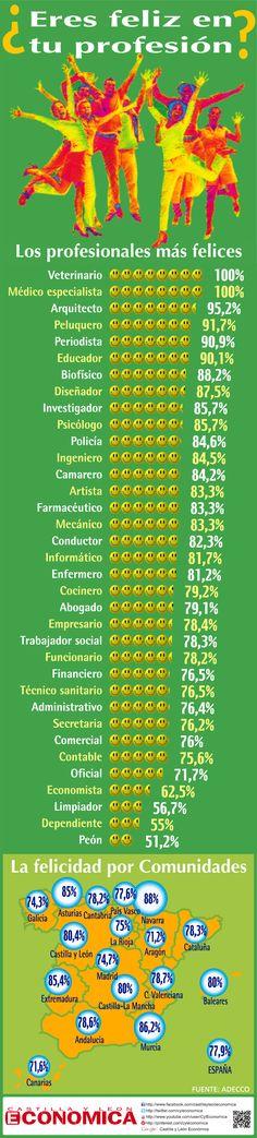 ¿Sabes cual son las profesiones mas felices? #infografia