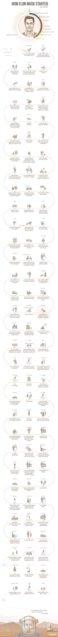 How did Elon Musk become the visionary he is today? This infographic shows the entrepreneur's fascinating path. @elonmusk
