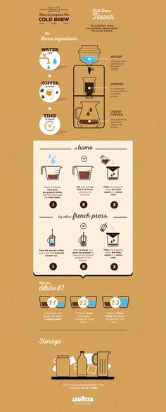 This infographic shows how to prepare Cold Brew Coffee,  a beverage drunk in England most of all, prepared with cold water and ground coffee.