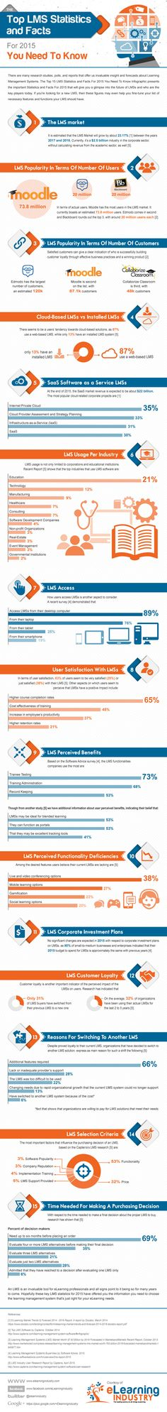 The Top 15 Learning Management System Stats and Facts For 2015 You Need To Know Infographic presents the Top LMS Stats and Facts For Elearning Industry, Computer Lessons, Curriculum Design, Learning Theory, Education Architecture, Student Success, Flipped Classroom, Teacher Education, Instructional Design