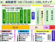DPC活動基準原価計算分析(ABC・TDABC/ABM)の実施、時間稼働型原価計算・アウトカム測定把握の時代へ