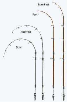Fishing Rod Tip Spee