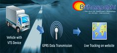 Brihaspathi Technologies Pvt. Ltd. providing GPS Vehicle Tracking System | GPS Vehicle Tracking Device